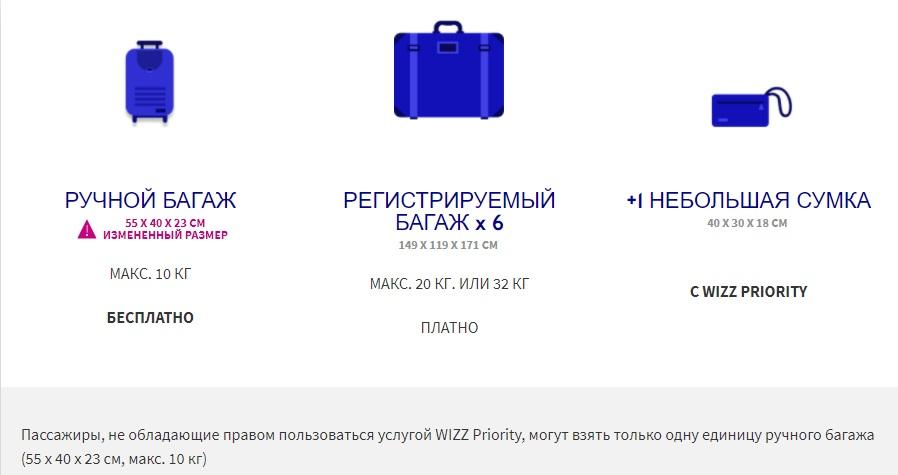 Багаж Wizz Air