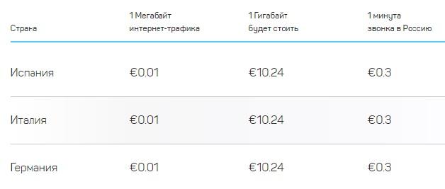 Сим-карты для путешествий - тарифы в Европе на интернет