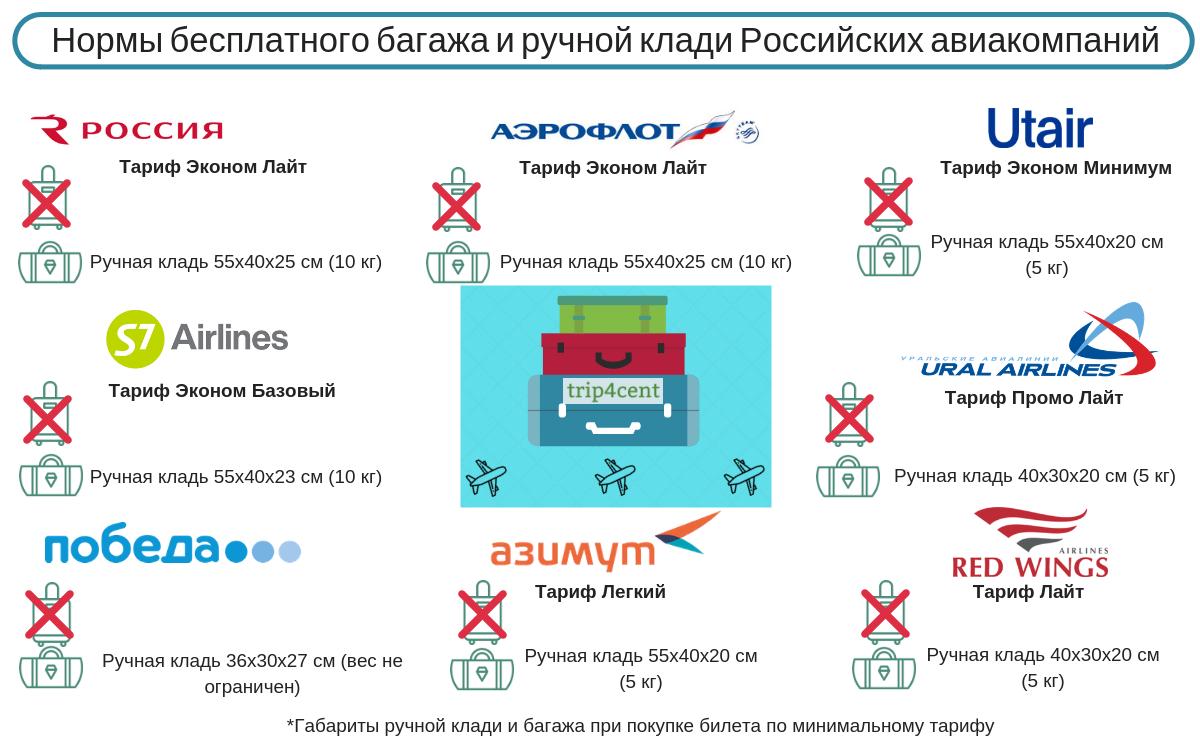 Нормы провоза багажа авиакомпаний