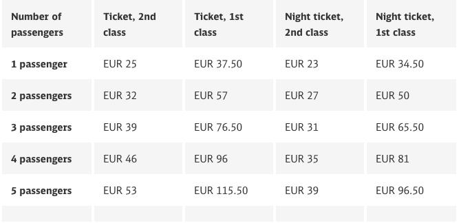 Стоимость регионального проездного в Баварии