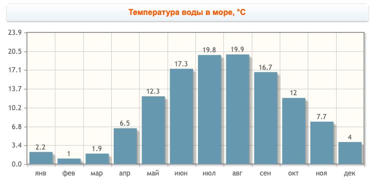 Температура воды в Калининградской области