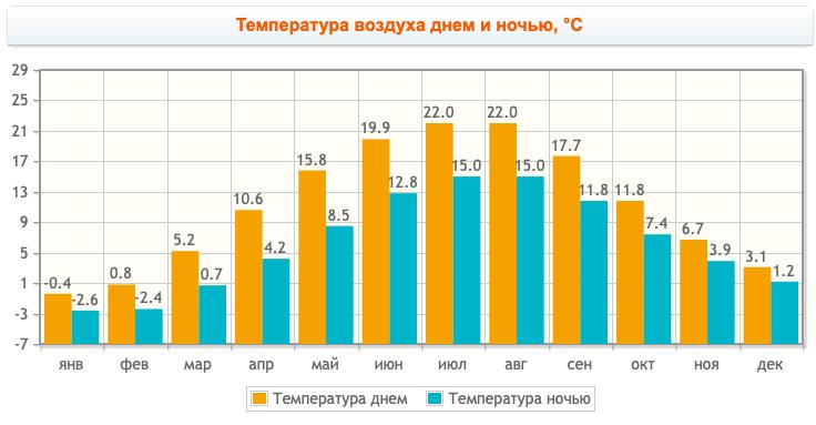 Температура воздуха днем и ночью в Калининграде